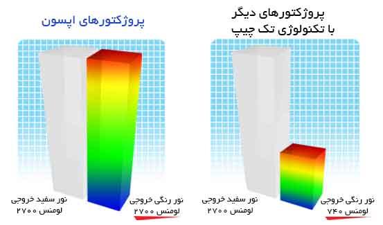 برابر بودن نور سفید و رنگی خروجی در پروژکتور EB-S18