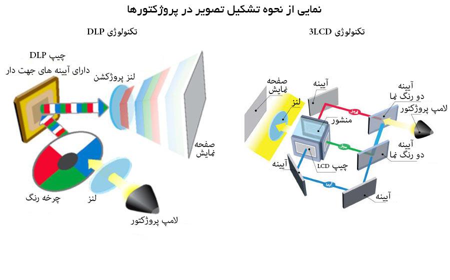 تفاوت تکنولوژی LCD و DLP