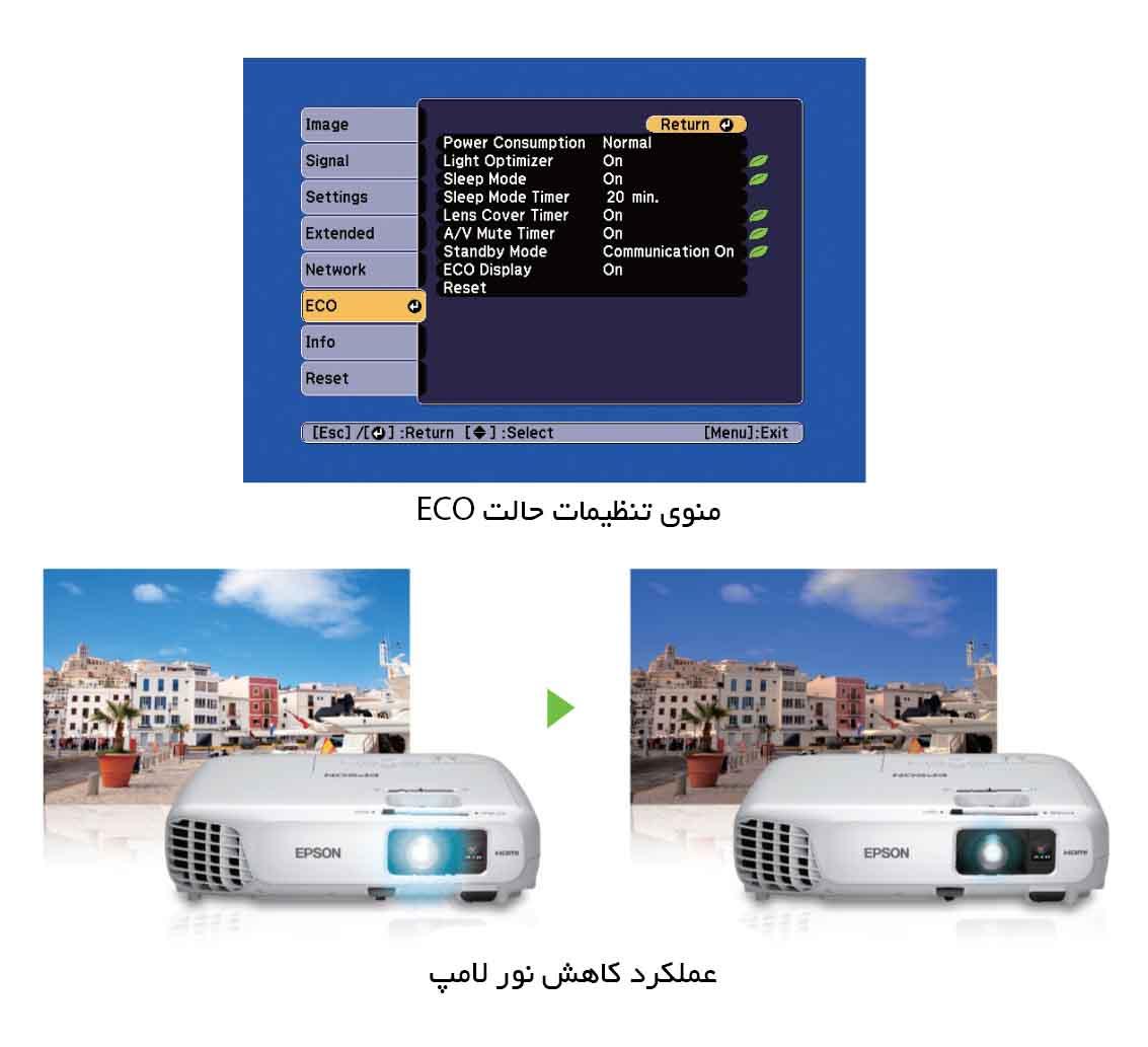 تکنولوژی ECO و کاهش نور لامپ در پروژکتور X20