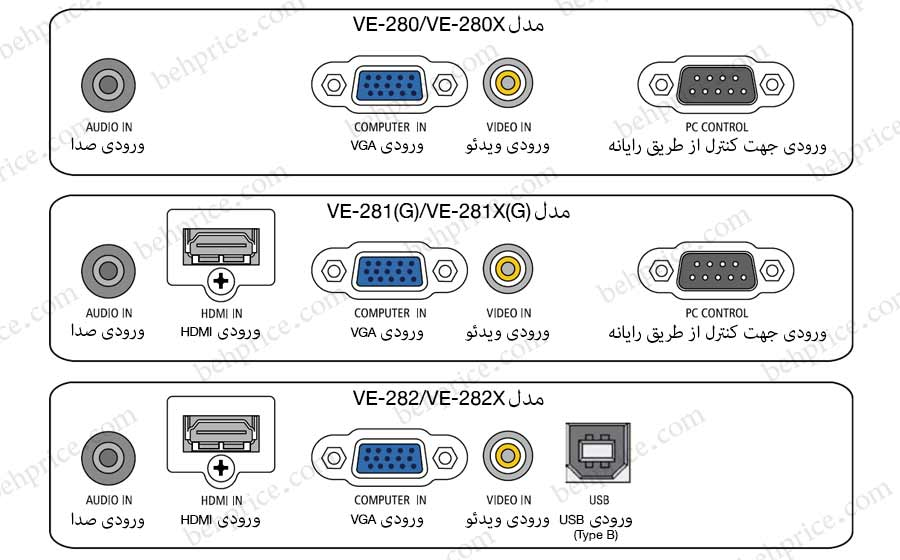 درگاه های ورودی پروژکتورهای سری NEC-np-VE