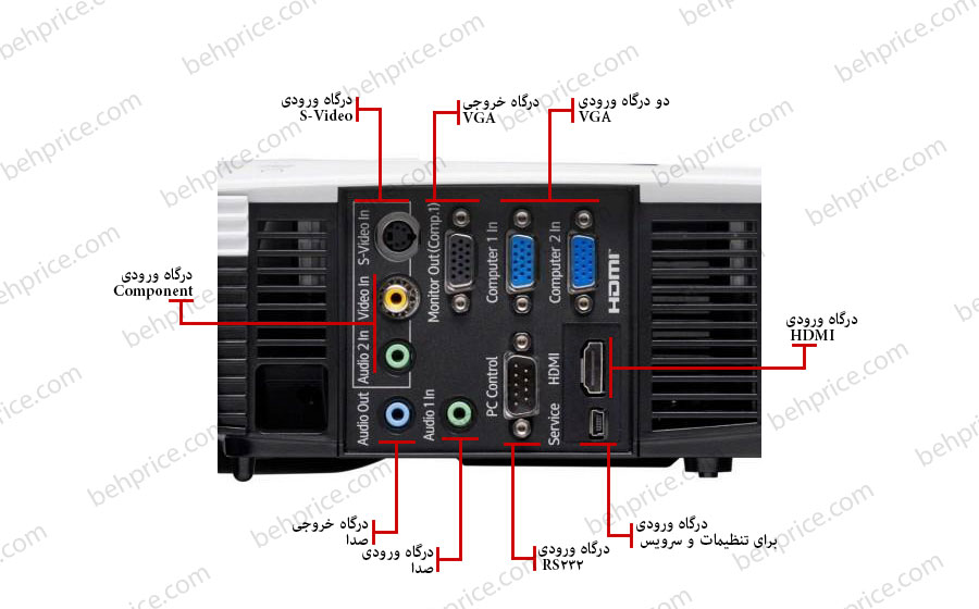 درگاه های ورودی و خروجی ویدئو پروژکتور ریکو PJ X2240